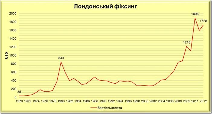 вартість золота