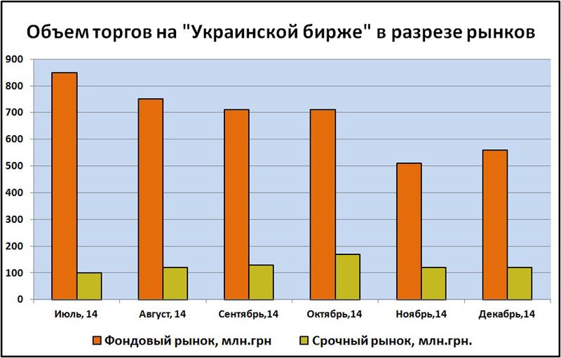 Объем торгов на Украинской бирже в разрезе рынков 2014