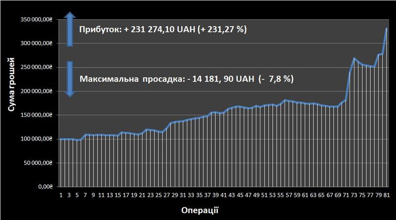Результати заробітку на фондовому ринку в 2014 році