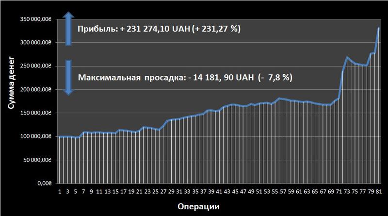 Результаты заработка на фондовом рынке в 2014 году