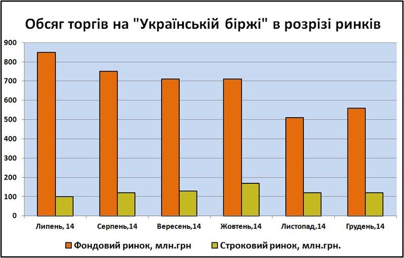 Обсяг торгів на Українській біржі в розрізі ринків 2014