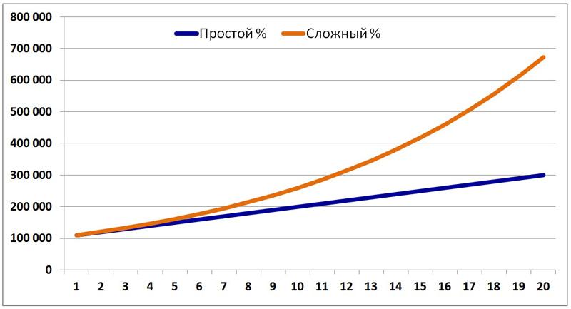 График простых и сложных процентов