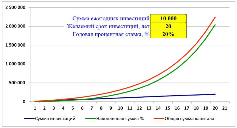 График сложных процентов