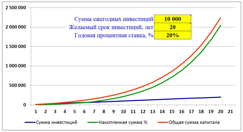 Графік складних відсотків