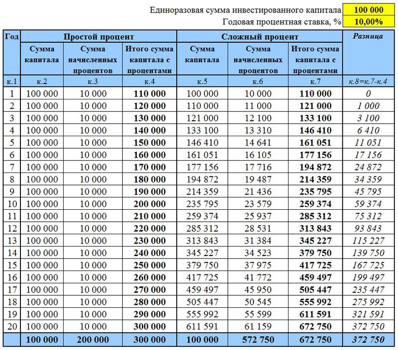 Таблица сравнения простых и сложных процентов