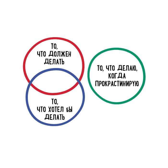 Книга Переможи прокрастинацію! Петро Людвіг