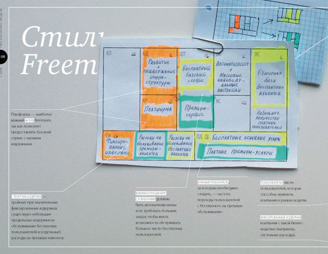 Побудова бізнес-моделей - фрагмент