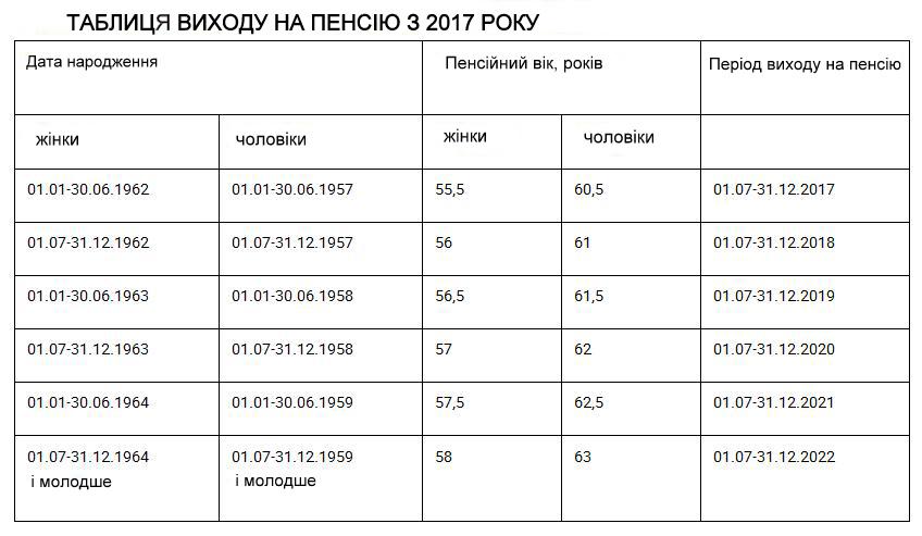 Таблиця виходу на пенсію