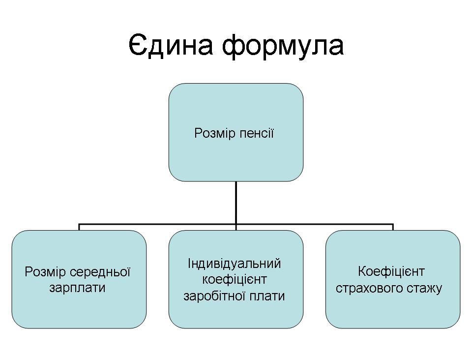 Єдина формула розрахунку пенсії