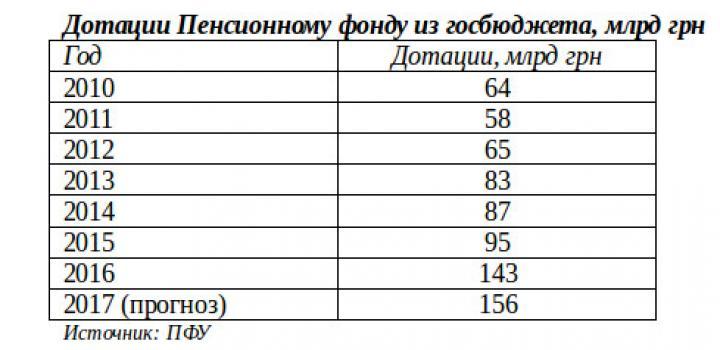 Дотации из госбюджета в ПФ