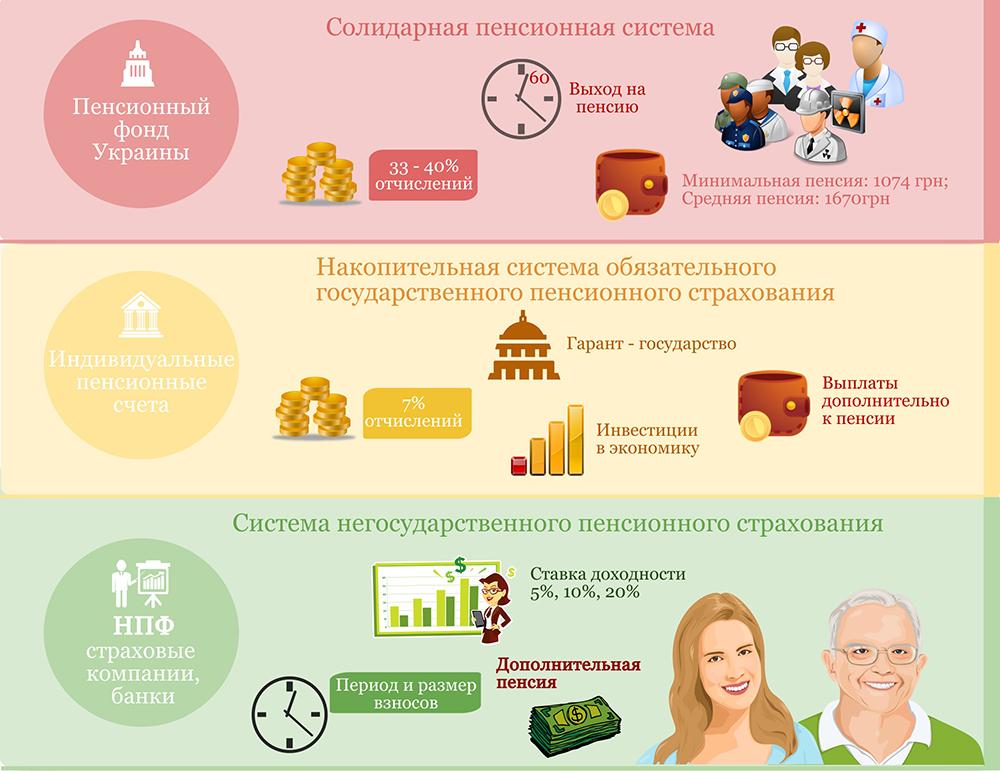 Как устроена пенсионная система в Европе и у нас?