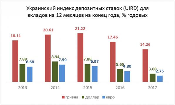Индекс депозитных ставок