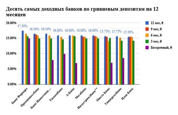 ТОП-10 банков с МАКСИМАЛЬНОЙ доходностью