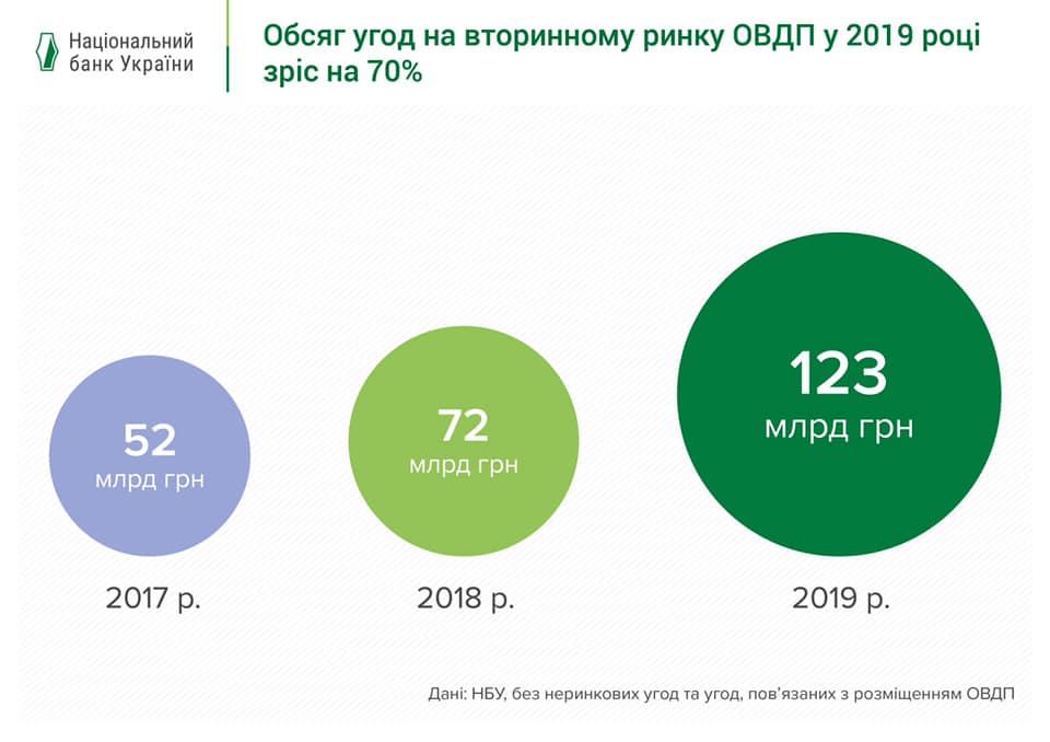 Плюси ОВДП для інвестора