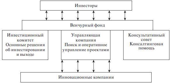 Главные принципы венчурных инвестиций