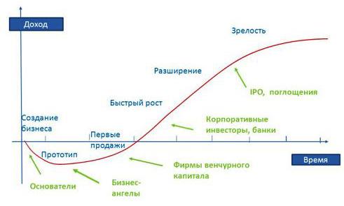 Этапы венчурного инвестирования